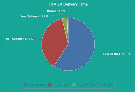 safefutcoins delivery data